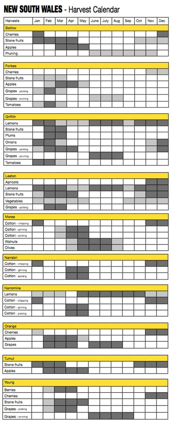 1_Erntekalender Australien_NSW