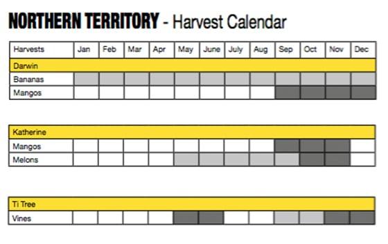 4_Erntekalender Australien_Northern Territory