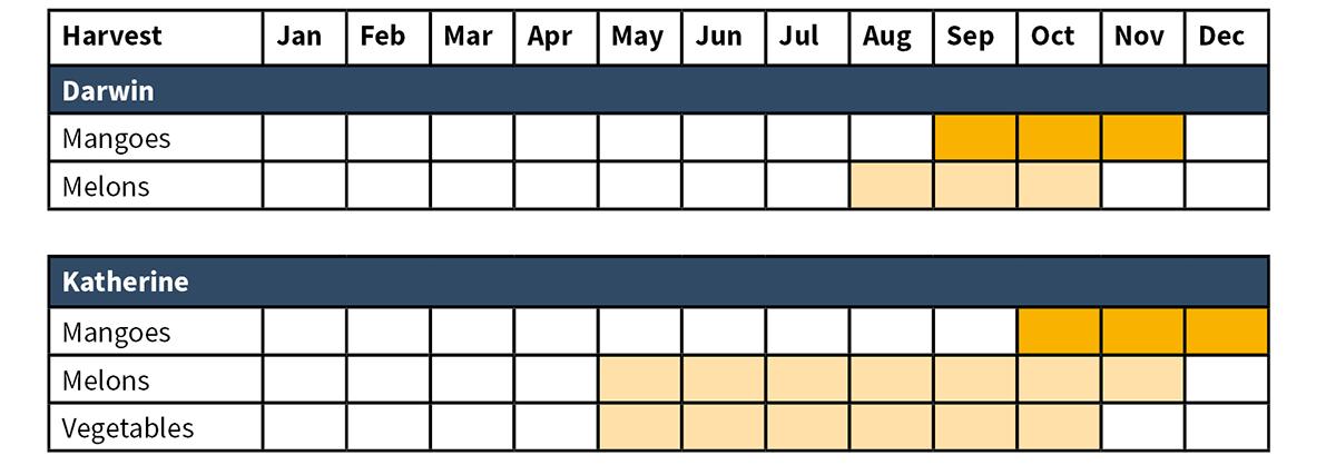 Erntekalender Northern Territory